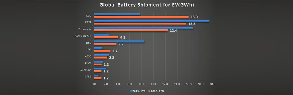 CATL catches up with LG Chem in EV battery market for 2020