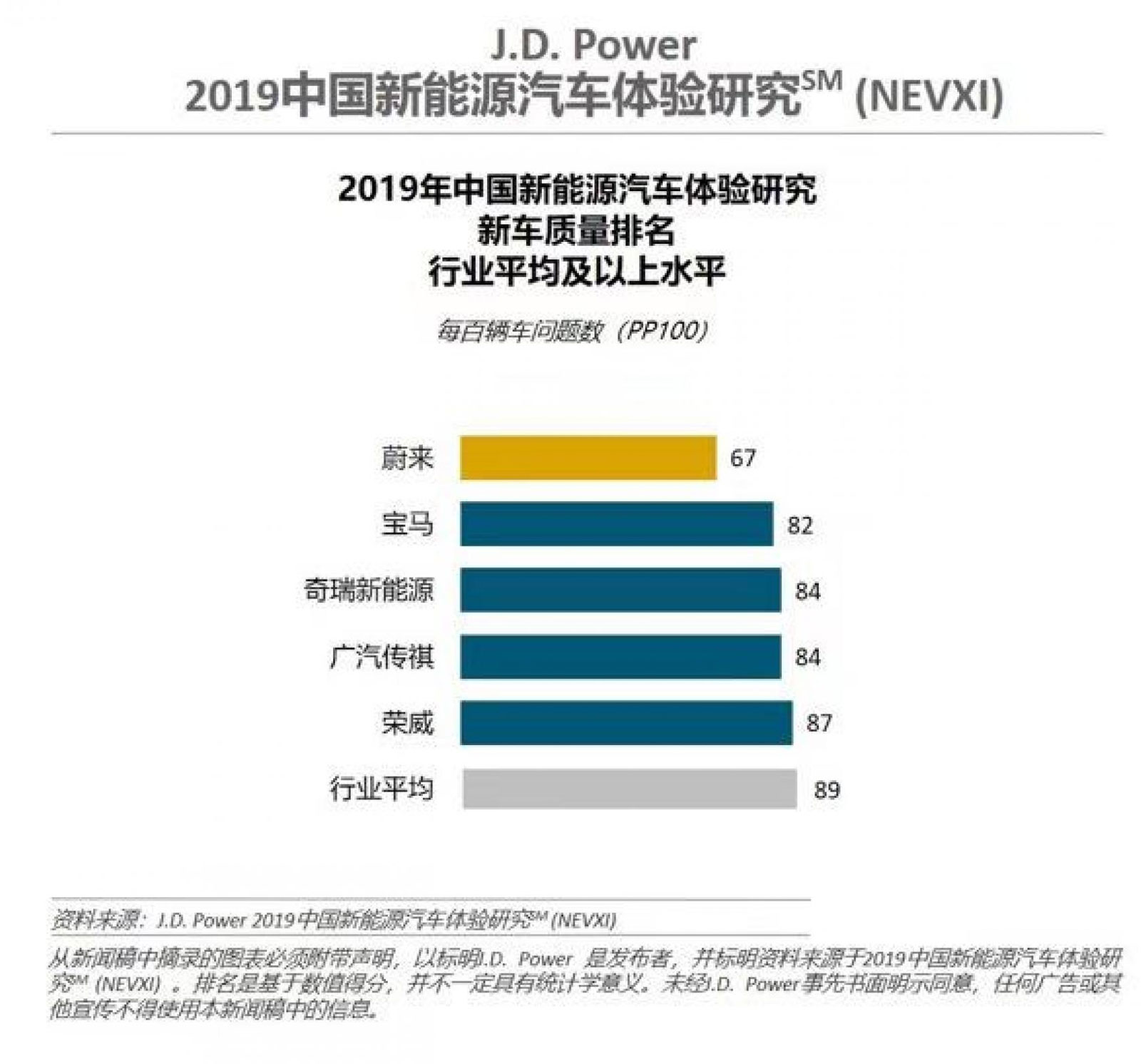 NIO and NIO ES8 Ranked Highest in J D  Power's Inaugural China New
