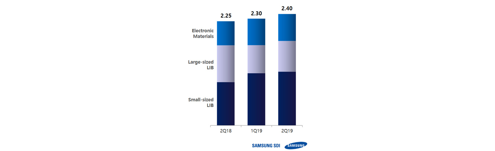 Samsung SDI records robust sales of EV batteries in Europe for Q2 2019
