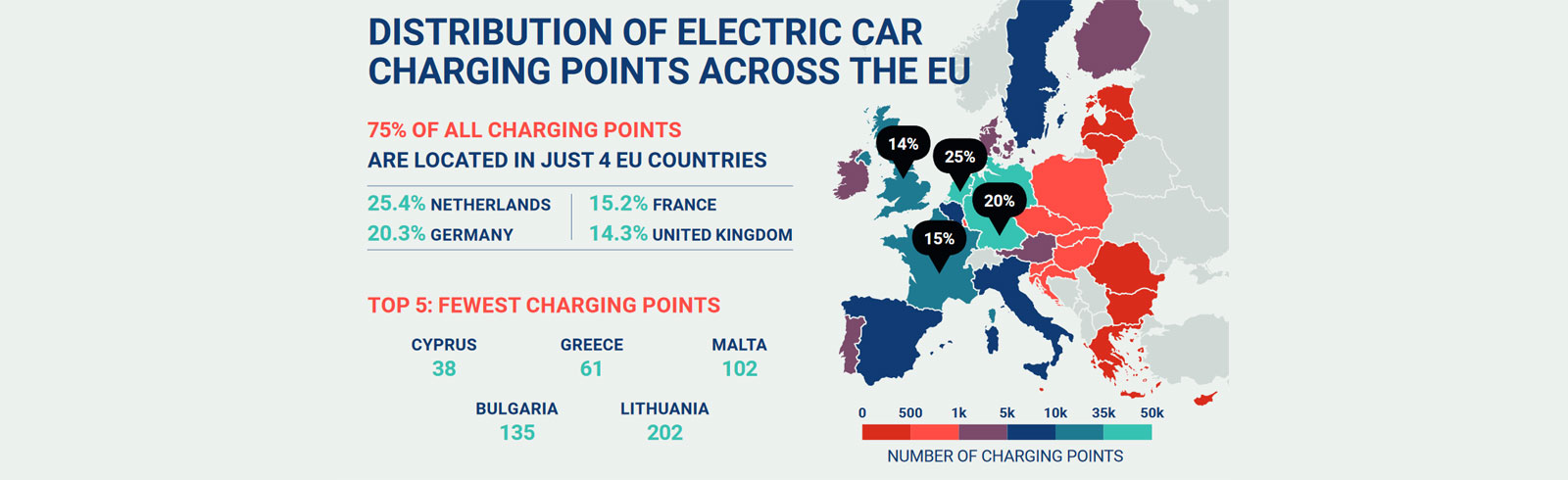 The distribution of EV charging points in the EU does not keep up with the rising demand for EVs