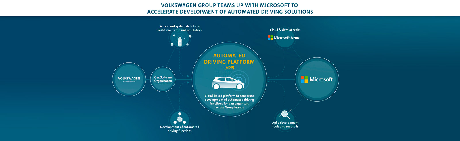 Volkswagen and Microsoft working together on automated driving solutions