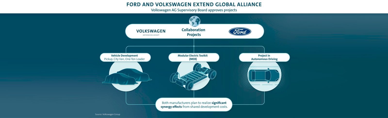 Volkswagen-Ford global alliance gets into action, begins with a Ford EV for Europe based on the MEB platform