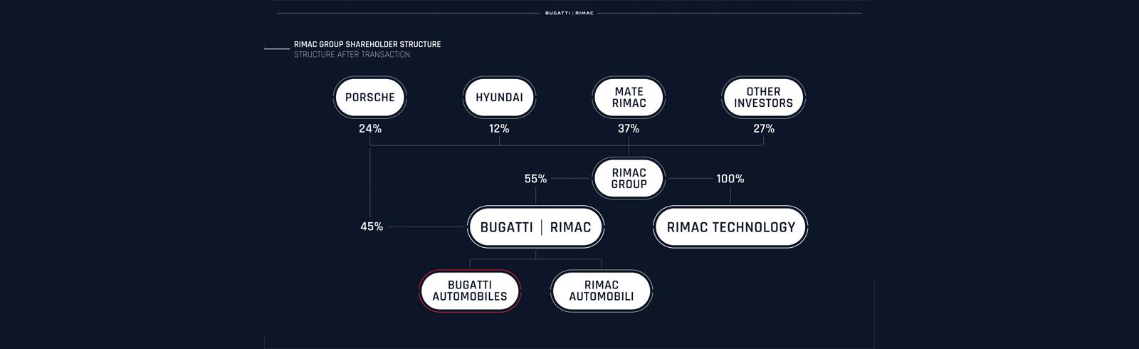 Rimac and Bugatti combine forces in historic new venture