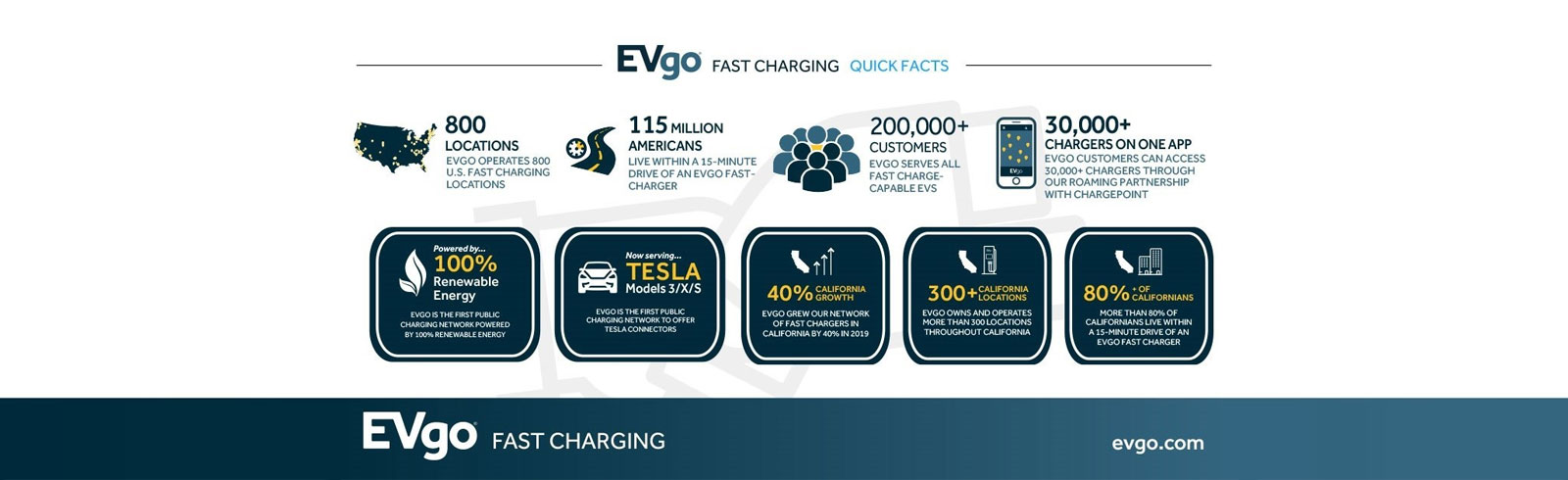 EVgo opened its 800th fast charging location