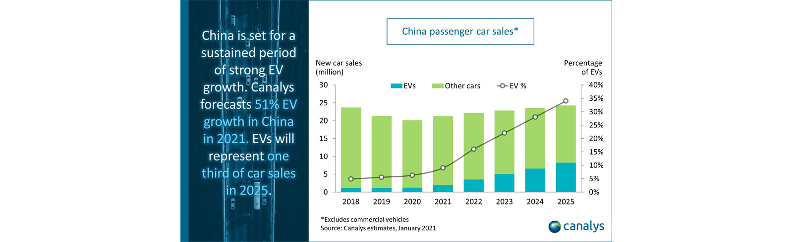 Canalys: China's EV sales to grow by more than 50% in 2021