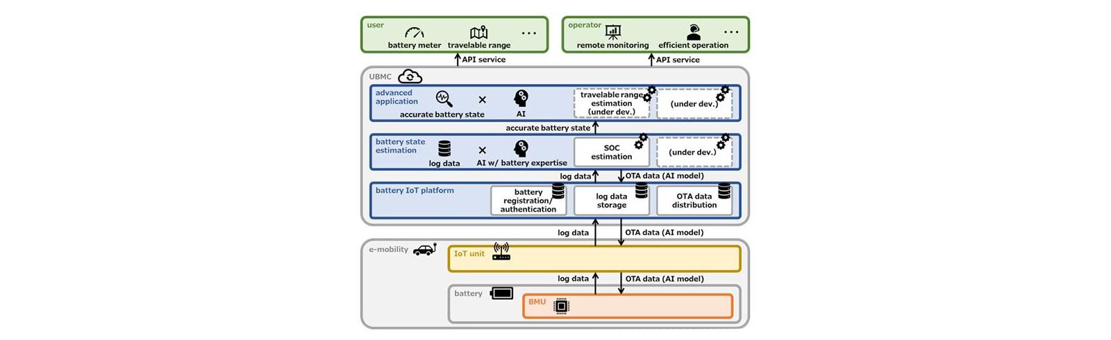 Panasonic has developed a cloud-based battery management service