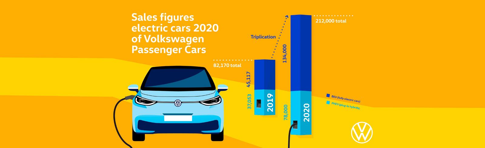 The Volkswagen brand increases tri-fold BEV deliveries in 2020