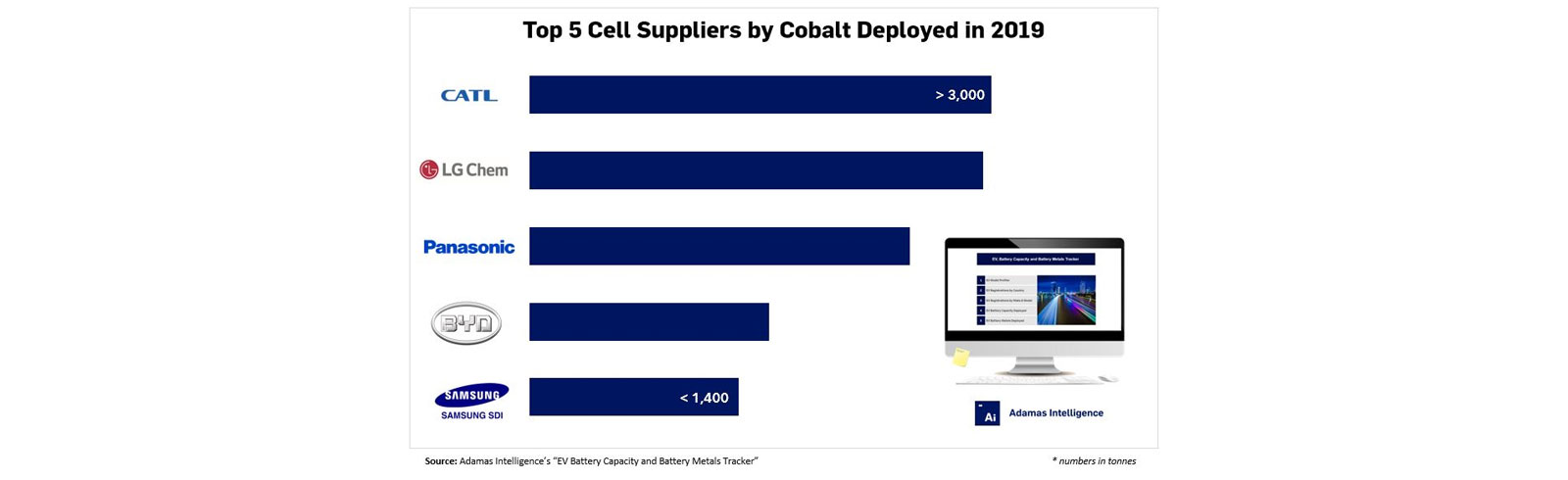 Only 5 EV battery suppliers account for 78% of the global cobalt demand in 2019