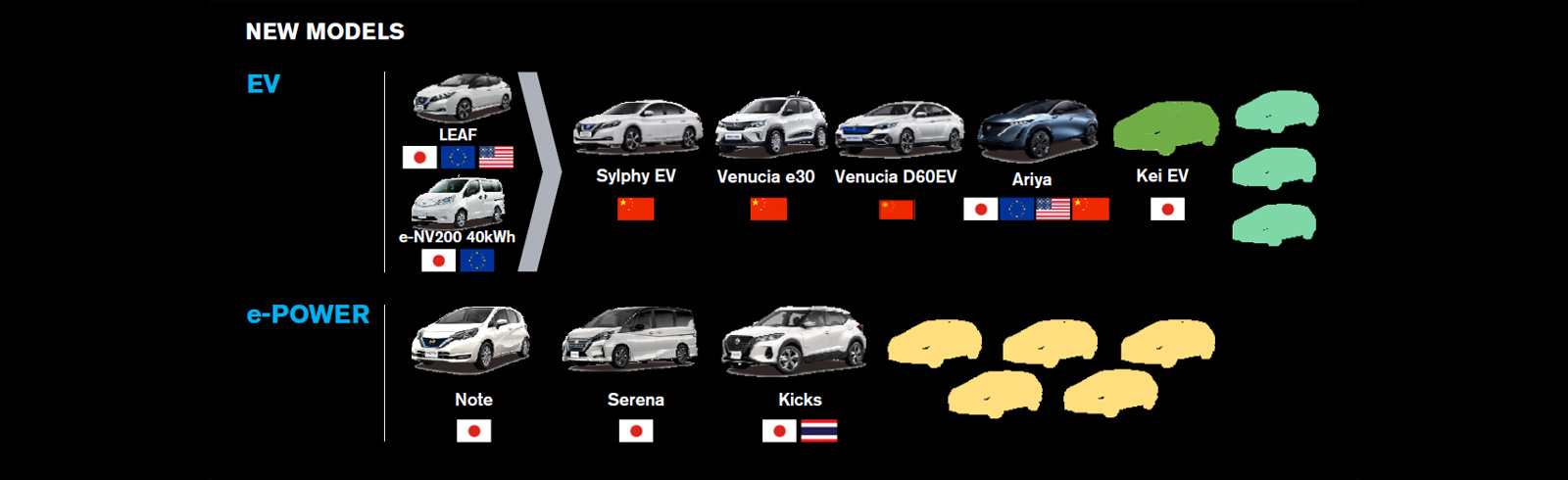 Nissan's strategy includes more than 8 new EVs by 2023