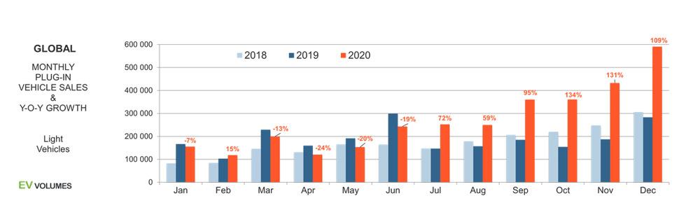 Global EV sales total around 3.4 million units in 2020
